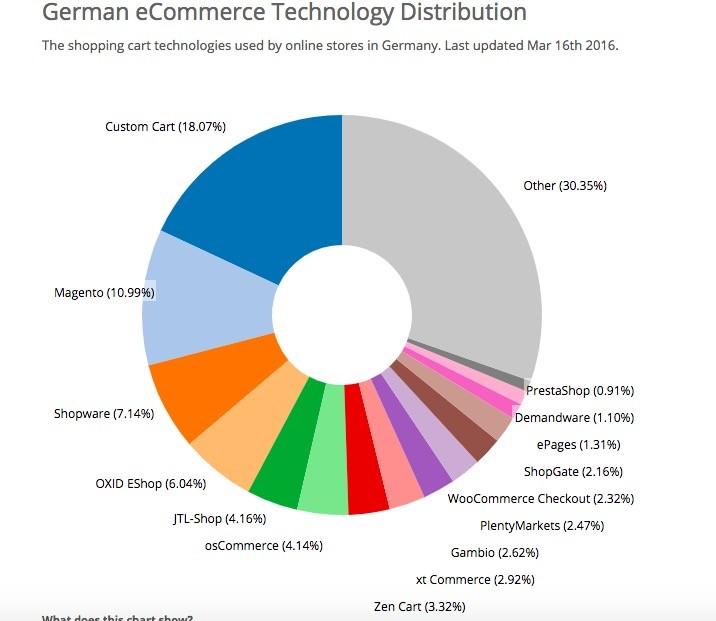 5466e0d836 A fenti képen az látható, hogy 2016-ban Németországban saját fejlesztésű  webáruház, Magento majd a Shopware, OXID EShop vezetett.