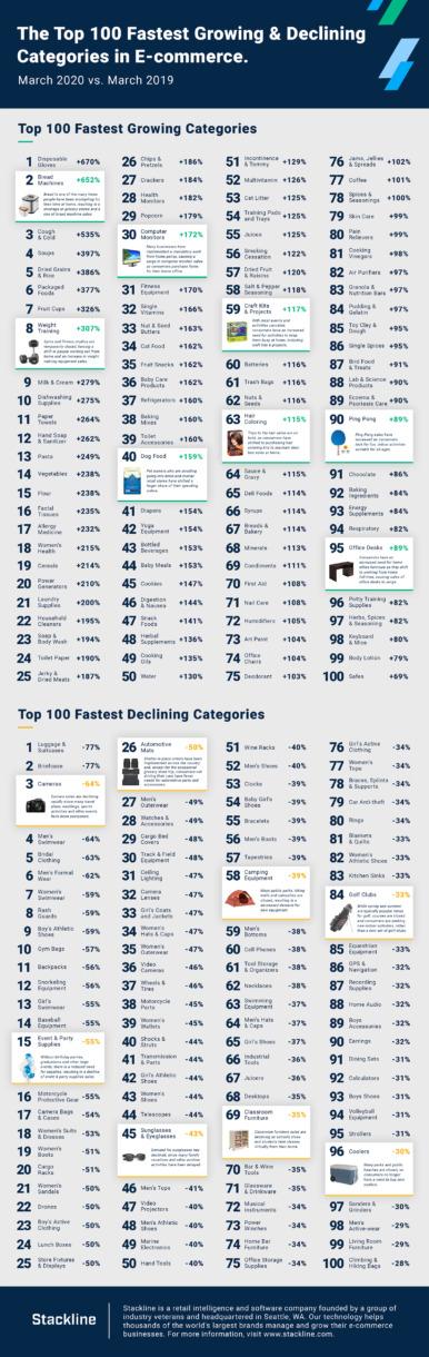 Az e-kereskedelem 100 leggyorsabban növekvő és hanyatló kategóriái